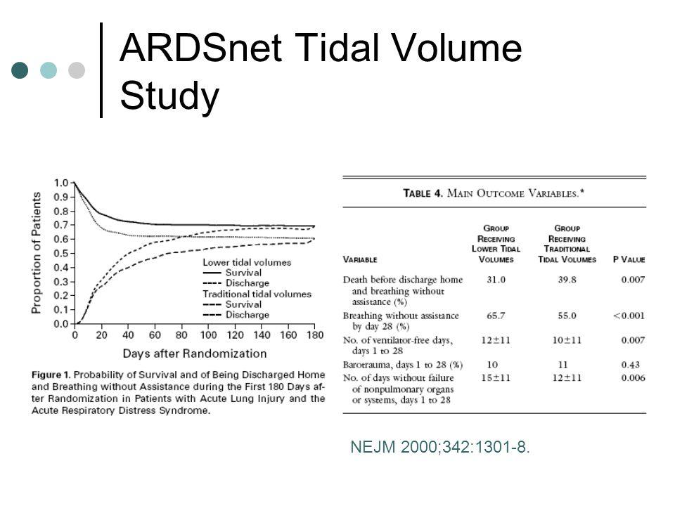ARDSnet Tidal Volume Study NEJM 2000;342:1301-8.