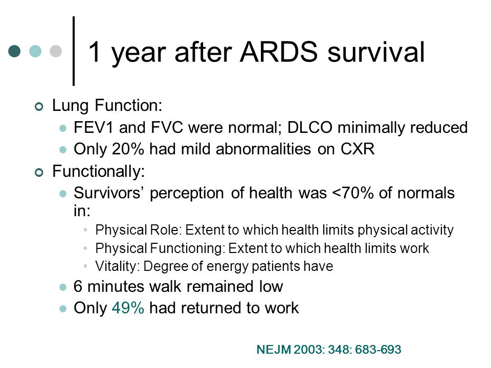 1 year after ARDS survival Lung Function: FEV1 and FVC were normal; DLCO minimally reduced Only 20% had mild abnormalities on CXR Functionally: Survivors' perception of health was <70% of normals in: Physical Role: Extent to which health limits physical activity Physical Functioning: Extent to which health limits work Vitality: Degree of energy patients have 6 minutes walk remained low Only 49% had returned to work NEJM 2003: 348: 683-693