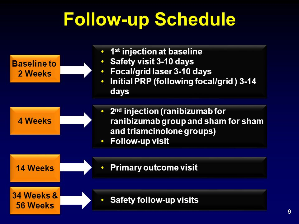 Summary Randomized Phase  14 week primary outcome visit: Both ranibizumab and triamcinolone significantly improved visual acuity (+5.6 and +6.7 letters) and retinal thickness (-35 and -100 microns) compared to sham injection in eyes with central DME receiving focal/grid laser and requiring prompt PRP Safety Phase  14 week to 56 week visits: Differences in visual acuity and retinal thickness outcomes seen at 14 weeks not sustained 40