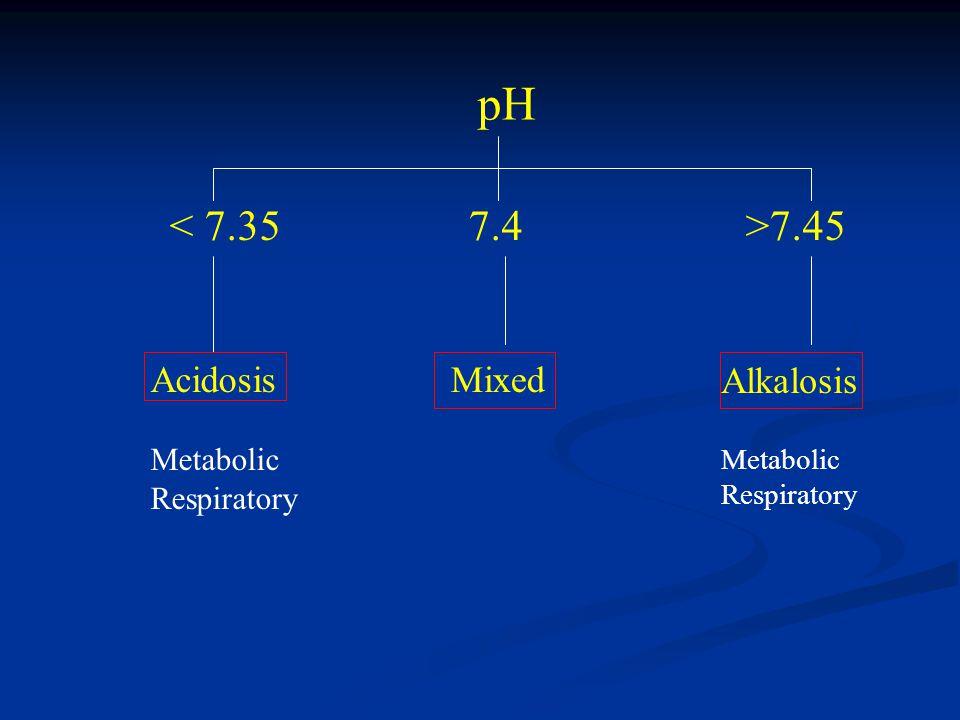 pH 7.45 Acidosis Metabolic Respiratory Mixed Alkalosis Metabolic Respiratory