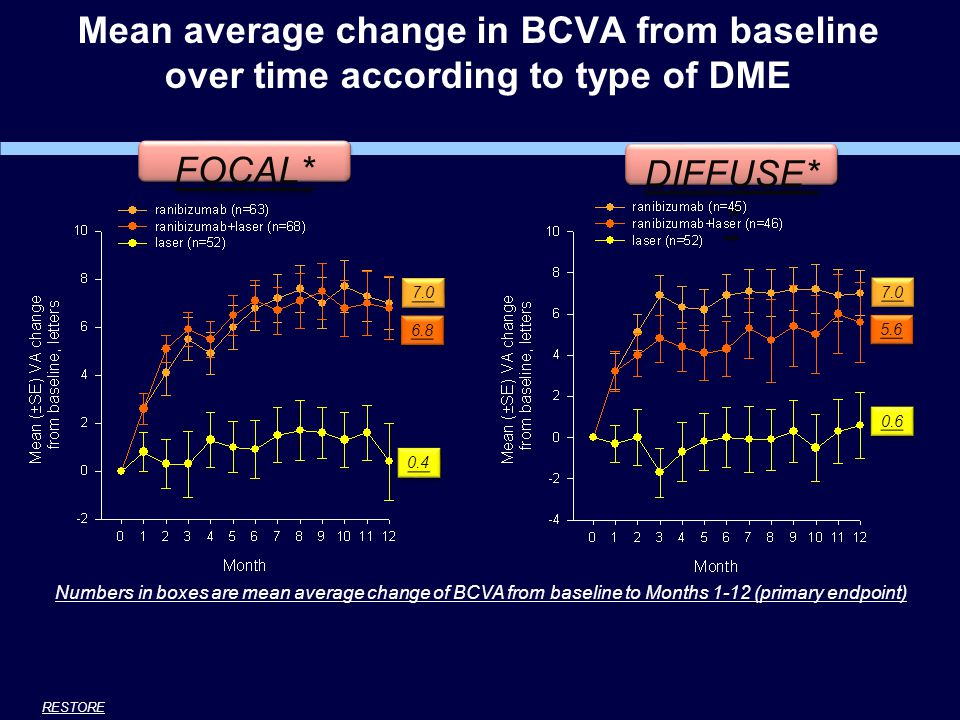 Mean average change in BCVA from baseline over time according to type of DME Numbers in boxes are mean average change of BCVA from baseline to Months 1-12 (primary endpoint) FOCAL* DIFFUSE* * 0.4 6.8 7.0 5.6 0.6 7.0 RESTORE * focal (central reading center definition): >67% of leakage originated from leaking microaneurysms in the whole edema area.
