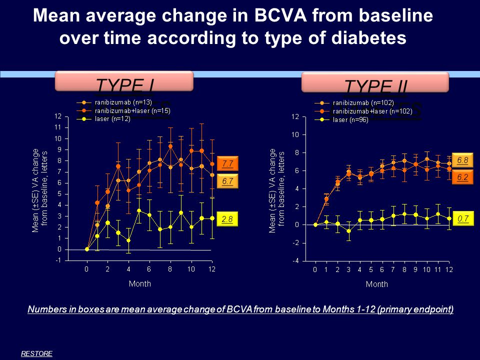 Mean average change in BCVA from baseline over time according to type of diabetes TYPE I DIABETES TYPE II DIABETES 2.8 7.7 6.7 0.7 6.2 6.8 Numbers in boxes are mean average change of BCVA from baseline to Months 1-12 (primary endpoint) RESTORE