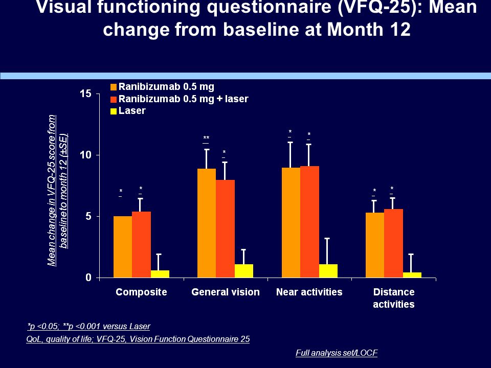 Visual functioning questionnaire (VFQ-25): Mean change from baseline at Month 12 Full analysis set/LOCF QoL, quality of life; VFQ-25, Vision Function Questionnaire 25 *p <0.05; **p <0.001 versus Laser * ** * * * * * Mean change in VFQ-25 score from baseline to month 12 (±SE) *