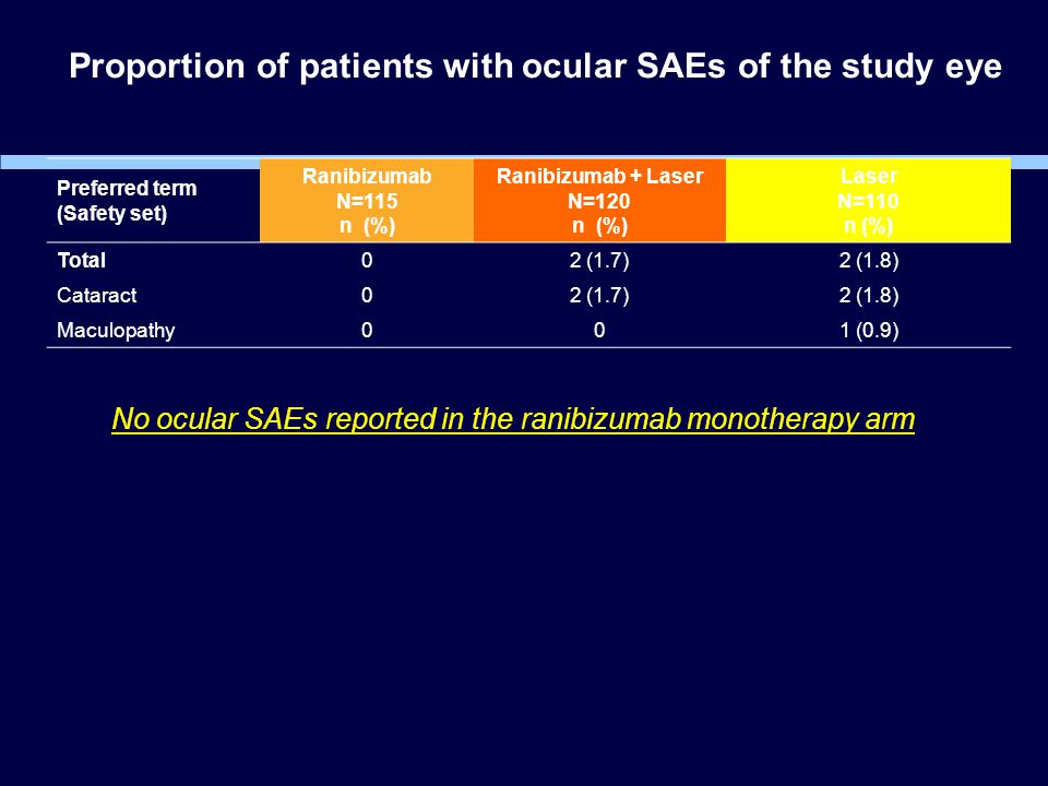 Proportion of patients with ocular SAEs of the study eye Preferred term (Safety set) Ranibizumab N=115 n (%) Ranibizumab + Laser N=120 n (%) Laser N=110 n (%) Total 0 2 (1.7)2 (1.8) Cataract02 (1.7)2 (1.8) Maculopathy001 (0.9) No ocular SAEs reported in the ranibizumab monotherapy arm