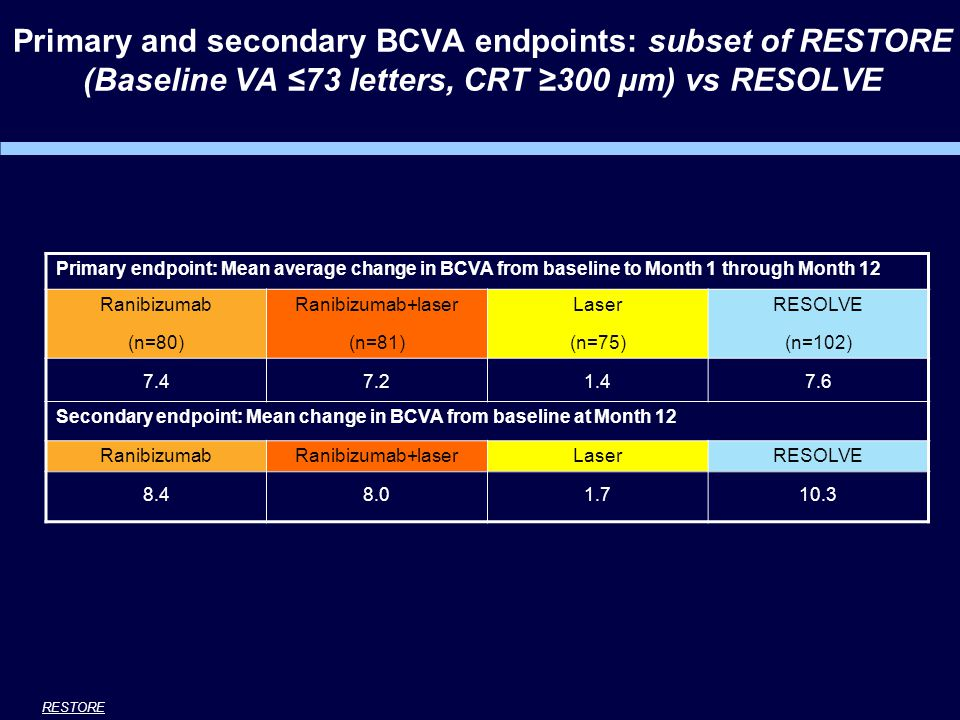Primary and secondary BCVA endpoints: subset of RESTORE (Baseline VA ≤73 letters, CRT ≥300 μm) vs RESOLVE Primary endpoint: Mean average change in BCVA from baseline to Month 1 through Month 12 Ranibizumab (n=80) Ranibizumab+laser (n=81) Laser (n=75) RESOLVE (n=102) 7.47.21.47.6 Secondary endpoint: Mean change in BCVA from baseline at Month 12 RanibizumabRanibizumab+laserLaserRESOLVE 8.48.01.710.3 RESTORE