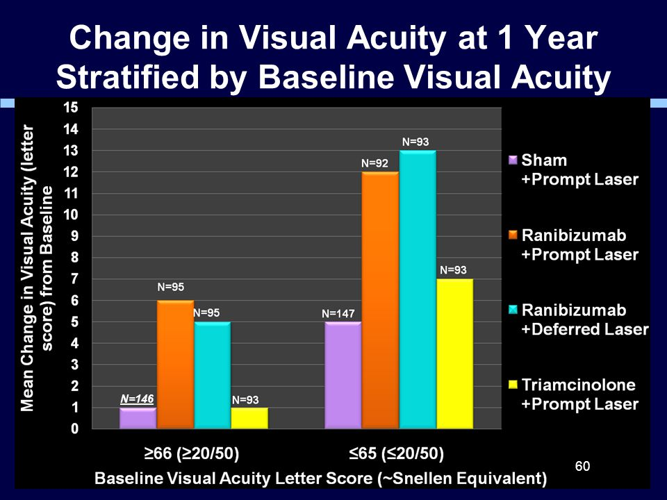 Change in Visual Acuity at 1 Year Stratified by Baseline Visual Acuity 60 N=146