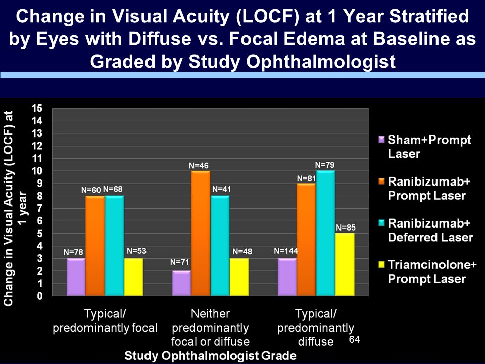 Change in Visual Acuity (LOCF) at 1 Year Stratified by Eyes with Diffuse vs.