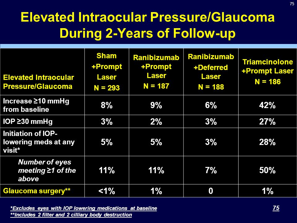 75 Elevated Intraocular Pressure/Glaucoma During 2-Years of Follow-up 75 Elevated Intraocular Pressure/Glaucoma Sham +Prompt Laser N = 293 Ranibizumab +Prompt Laser N = 187 Ranibizumab +Deferred Laser N = 188 Triamcinolone +Prompt Laser N = 186 Increase ≥10 mmHg from baseline 8%9%6%42% IOP ≥30 mmHg 3%2%3%27% Initiation of IOP- lowering meds at any visit* 5% 3%28% Number of eyes meeting ≥1 of the above 11% 7%50% Glaucoma surgery** <1%1%0 *Excludes eyes with IOP lowering medications at baseline **Includes 2 filter and 2 cilliary body destruction