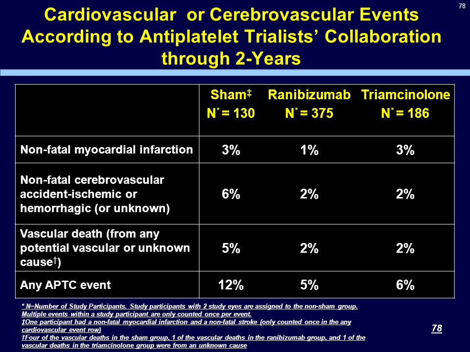 78 Cardiovascular or Cerebrovascular Events According to Antiplatelet Trialists' Collaboration through 2-Years 78 Sham ‡ N * = 130 Ranibizumab N * = 375 Triamcinolone N * = 186 Non-fatal myocardial infarction 3%1%3% Non-fatal cerebrovascular accident-ischemic or hemorrhagic (or unknown) 6%2% Vascular death (from any potential vascular or unknown cause † ) 5%2% Any APTC event 12%5%6% * N=Number of Study Participants.