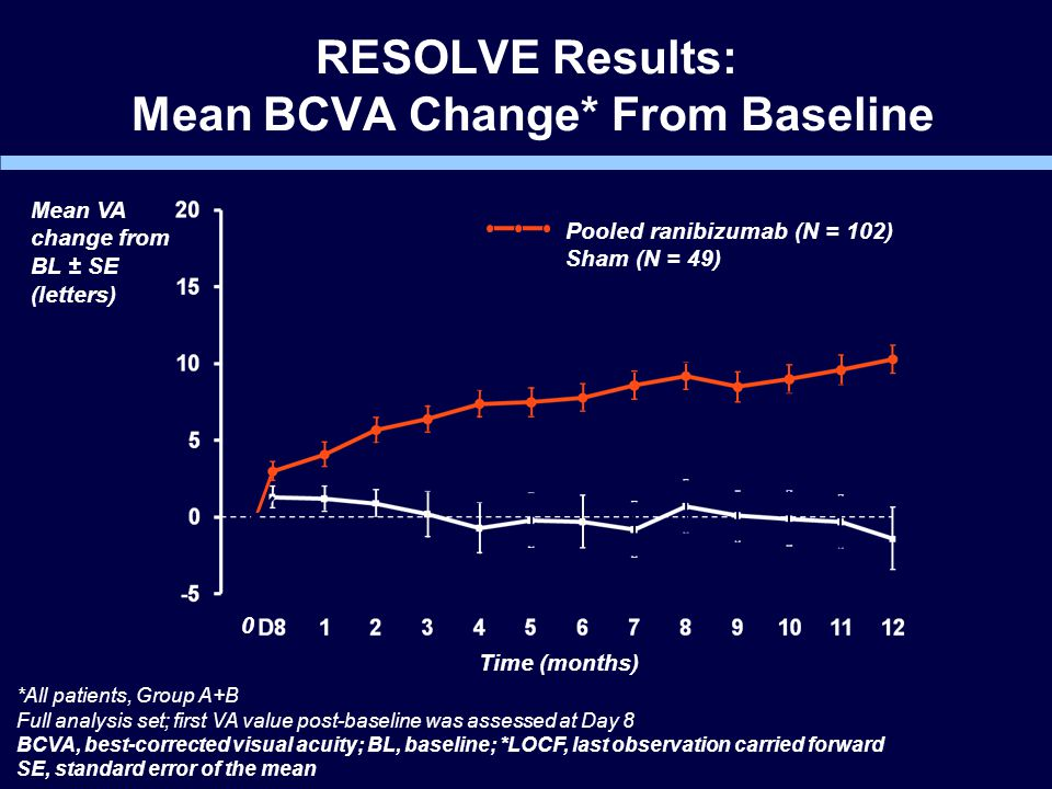 RESOLVE Results: Mean BCVA Change* From Baseline Time (months) Mean VA change from BL ± SE (letters) Pooled ranibizumab (N = 102) Sham (N = 49) 0 *All patients, Group A+B Full analysis set; first VA value post-baseline was assessed at Day 8 BCVA, best-corrected visual acuity; BL, baseline; *LOCF, last observation carried forward SE, standard error of the mean