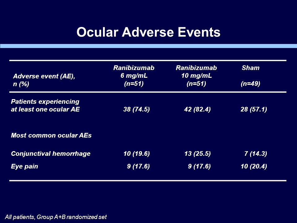 Ocular Adverse Events All patients, Group A+B randomized set Patients experiencing at least one ocular AE Most common ocular AEs Conjunctival hemorrhage Eye pain Ranibizumab 6 mg/mL (n=51) Ranibizumab 10 mg/mL (n=51) Sham (n=49) 38 (74.5) 10 (19.6) 9 (17.6) 42 (82.4) 13 (25.5) 9 (17.6) 28 (57.1) 7 (14.3) 10 (20.4) Adverse event (AE), n (%)