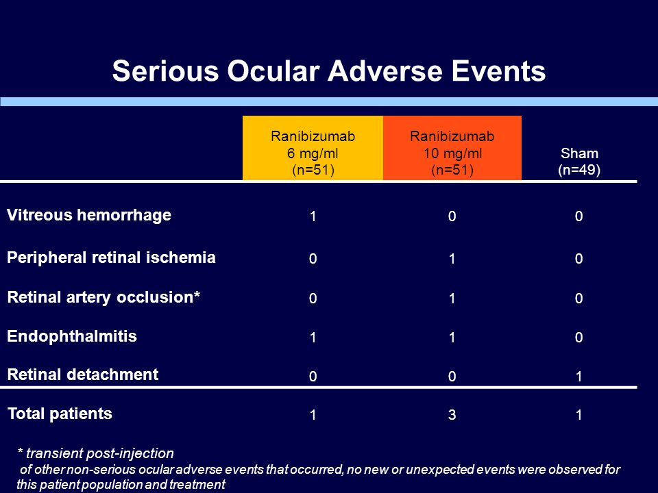 Serious Ocular Adverse Events Ranibizumab 6 mg/ml (n=51) Ranibizumab 10 mg/ml (n=51) Sham (n=49) Vitreous hemorrhage 100 Peripheral retinal ischemia 010 Retinal artery occlusion* 010 Endophthalmitis 110 Retinal detachment 001 Total patients 131 * transient post-injection of other non-serious ocular adverse events that occurred, no new or unexpected events were observed for this patient population and treatment