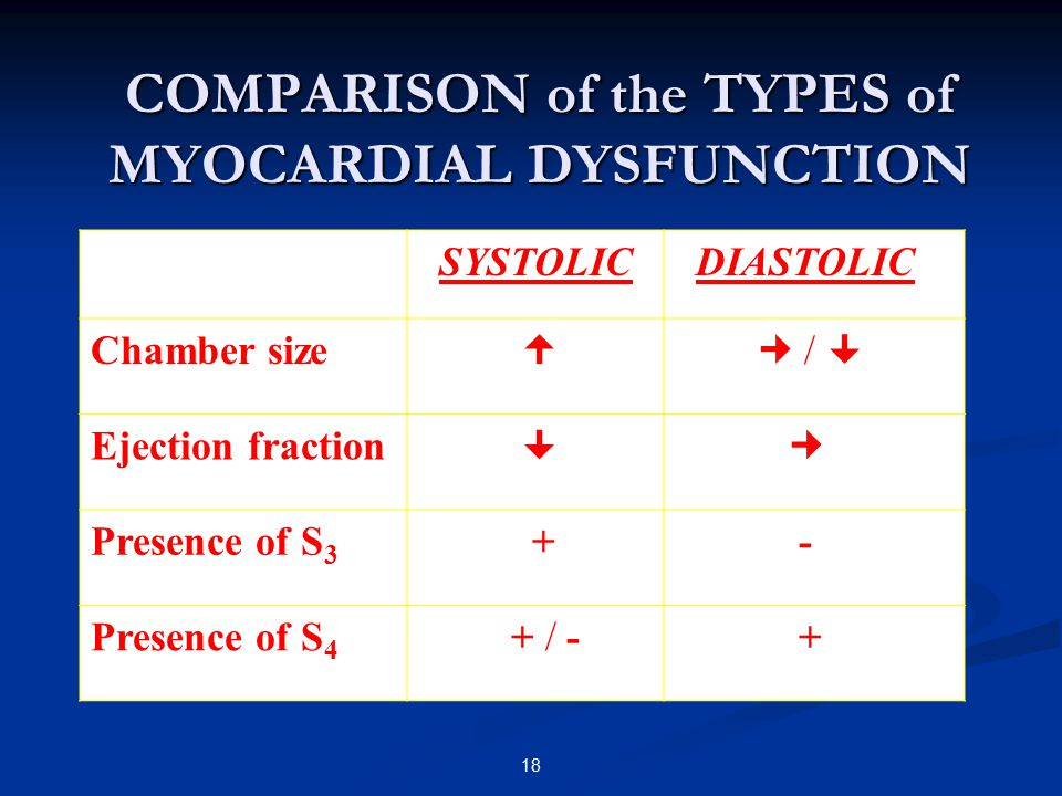 COMPARISON of the TYPES of MYOCARDIAL DYSFUNCTION SYSTOLIC DIASTOLIC Chamber size  /  Ejection fraction  Presence of S 3 + - Presence of S 4 + / -