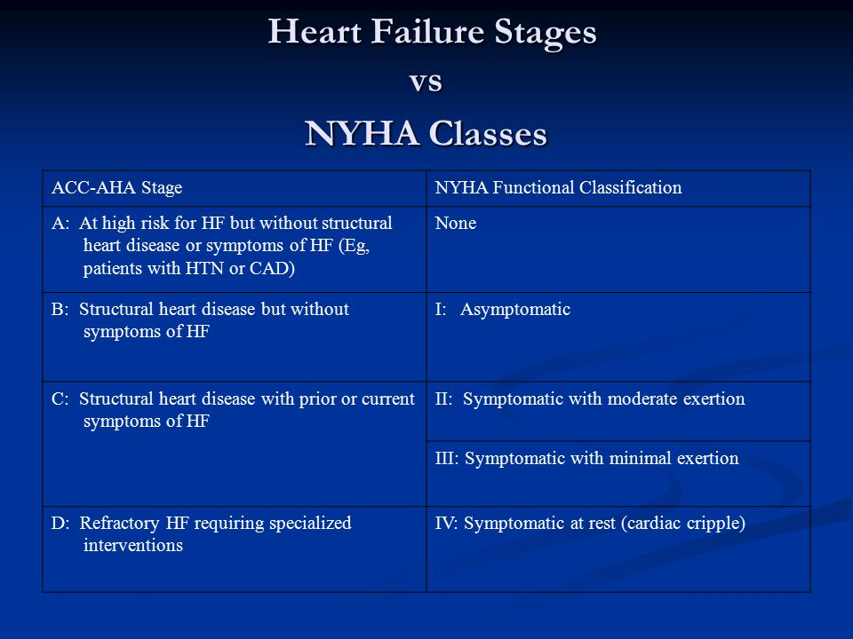 Heart Failure Stages vs NYHA Classes Heart Failure Stages vs NYHA Classes ACC-AHA StageNYHA Functional Classification A: At high risk for HF but witho