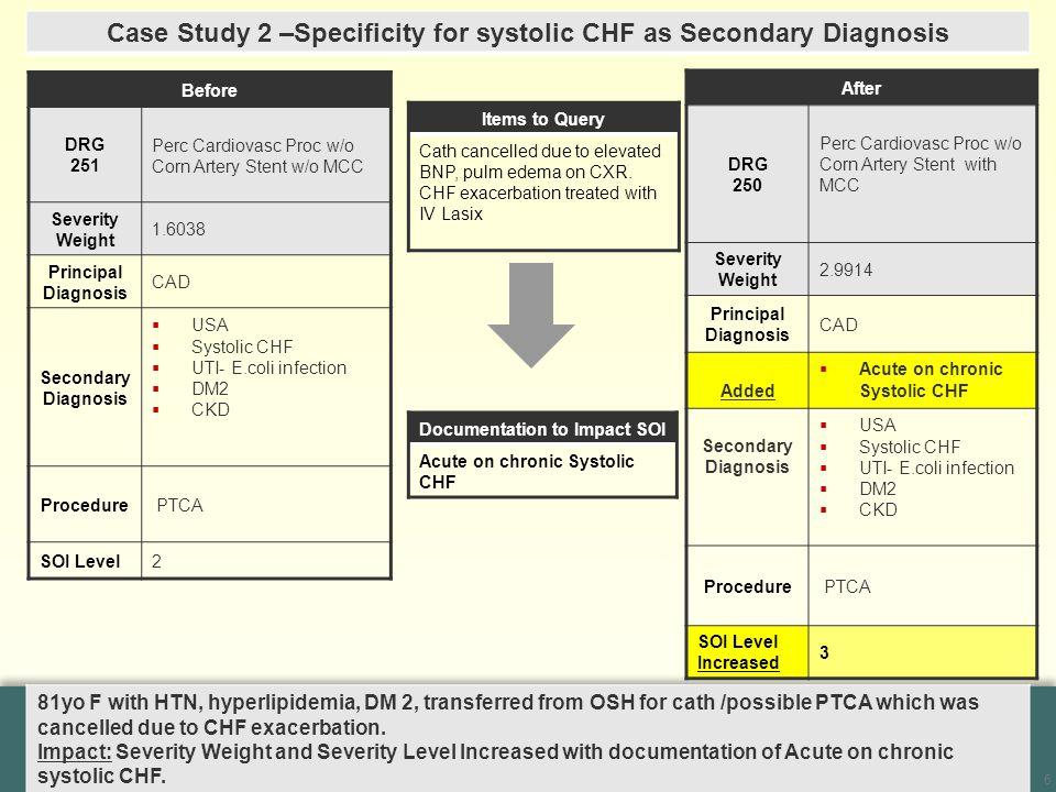 6 Before DRG 251 Perc Cardiovasc Proc w/o Corn Artery Stent w/o MCC Severity Weight 1.6038 Principal Diagnosis CAD Secondary Diagnosis  USA  Systoli