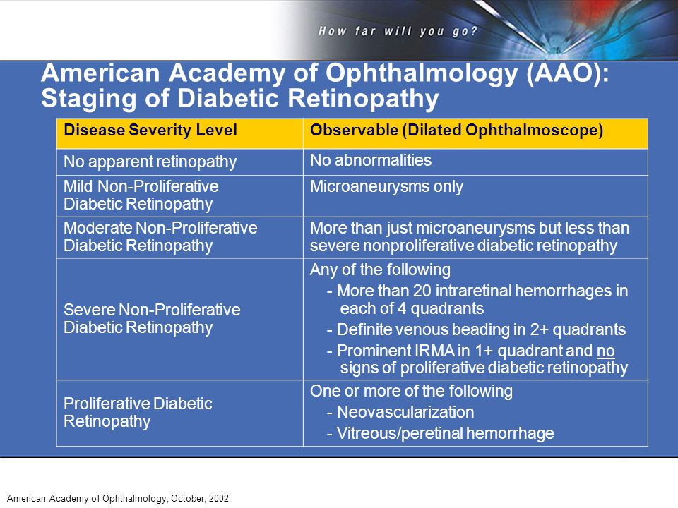 American Academy of Ophthalmology (AAO): Staging of Diabetic Retinopathy American Academy of Ophthalmology, October, 2002.