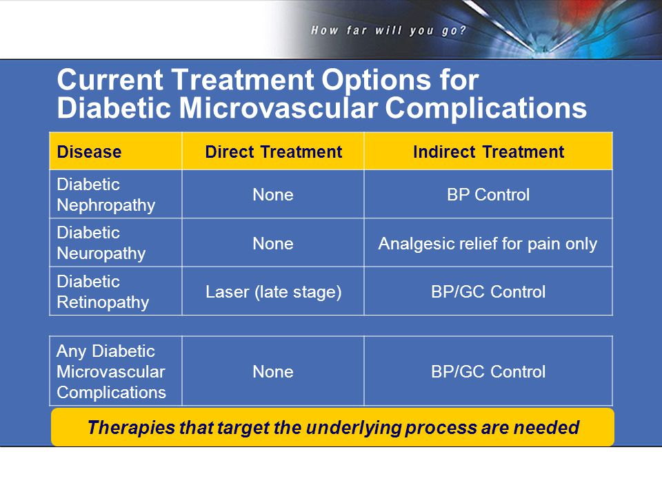 Current Treatment Options for Diabetic Microvascular Complications DiseaseDirect TreatmentIndirect Treatment Diabetic Nephropathy NoneBP Control Diabetic Neuropathy NoneAnalgesic relief for pain only Diabetic Retinopathy Laser (late stage)BP/GC Control Any Diabetic Microvascular Complications NoneBP/GC Control Therapies that target the underlying process are needed