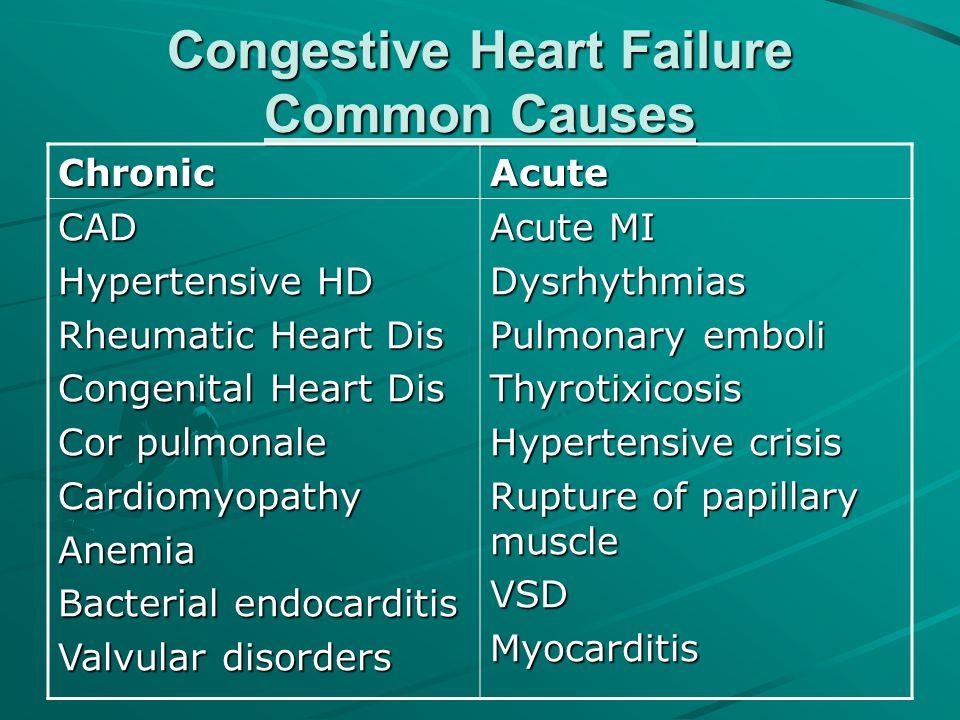 Congestive Heart Failure Common Causes ChronicAcute CAD Hypertensive HD Rheumatic Heart Dis Congenital Heart Dis Cor pulmonale CardiomyopathyAnemia Ba