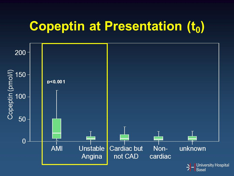 Copeptin at Presentation (t 0 ) AMI Unstable Cardiac but Non-unknown Anginanot CADcardiac Copeptin (pmol/l) 200 150 100 50 0