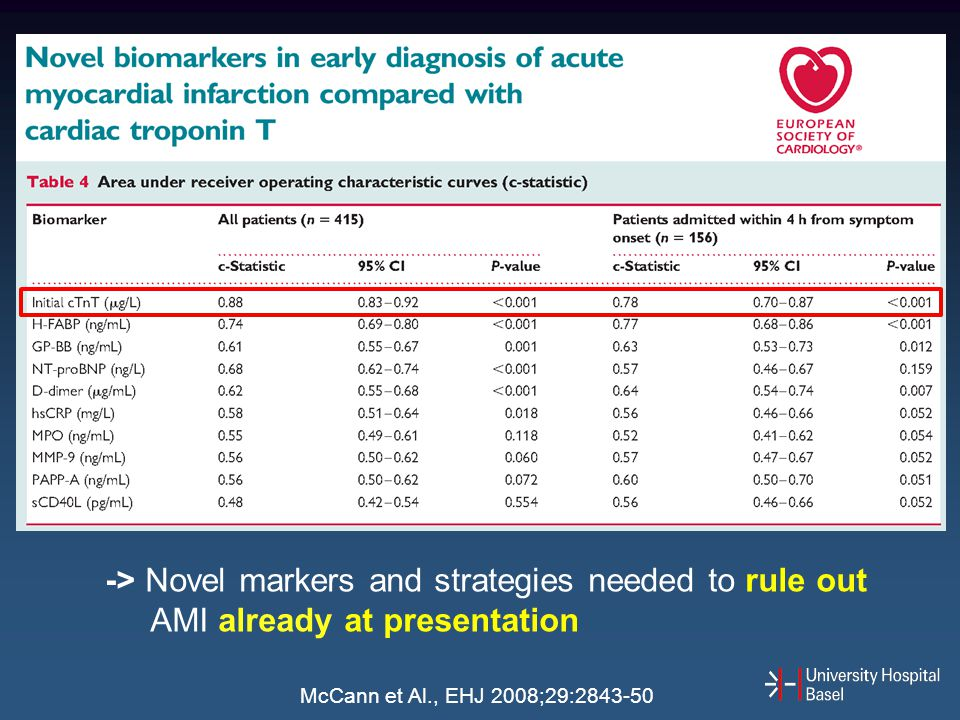 -> Novel markers and strategies needed to rule out AMI already at presentation McCann et Al., EHJ 2008;29:2843-50