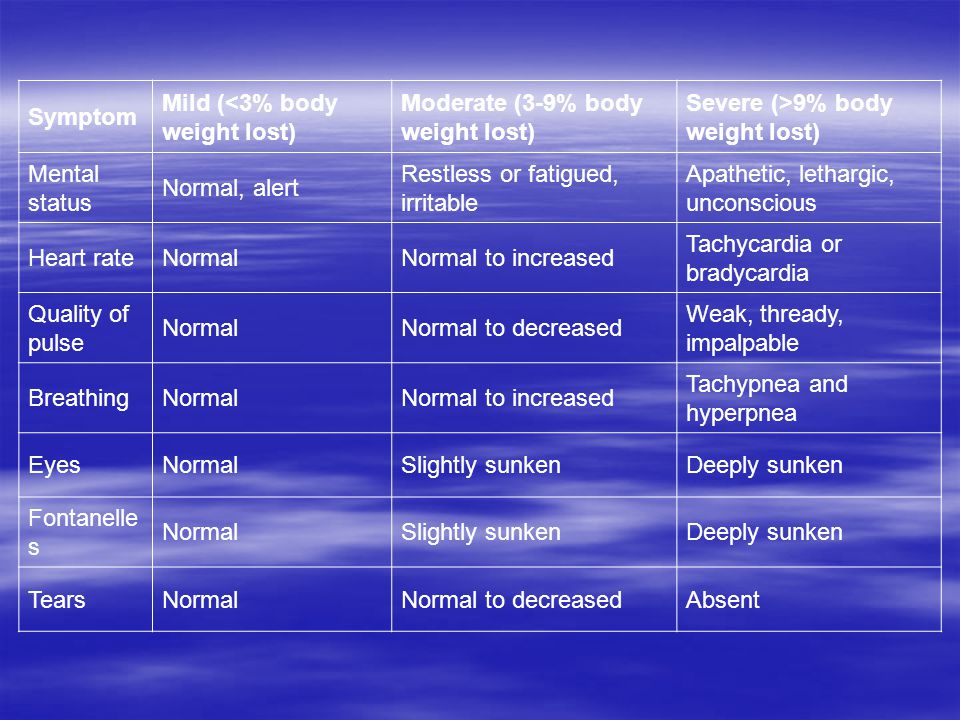 Symptom Mild (<3% body weight lost) Moderate (3-9% body weight lost) Severe (>9% body weight lost) Mental status Normal, alert Restless or fatigued, irritable Apathetic, lethargic, unconscious Heart rateNormalNormal to increased Tachycardia or bradycardia Quality of pulse NormalNormal to decreased Weak, thready, impalpable BreathingNormalNormal to increased Tachypnea and hyperpnea EyesNormalSlightly sunkenDeeply sunken Fontanelle s NormalSlightly sunkenDeeply sunken TearsNormalNormal to decreasedAbsent