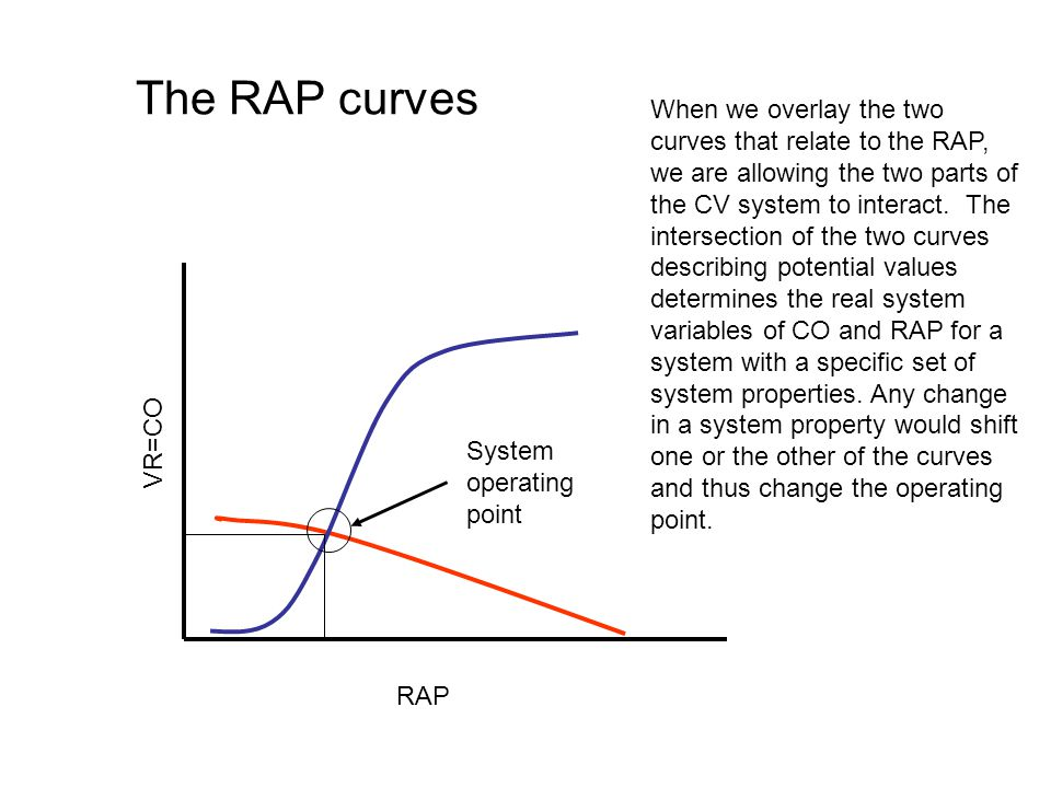 The RAP curves VR=CO RAP System operating point When we overlay the two curves that relate to the RAP, we are allowing the two parts of the CV system to interact.
