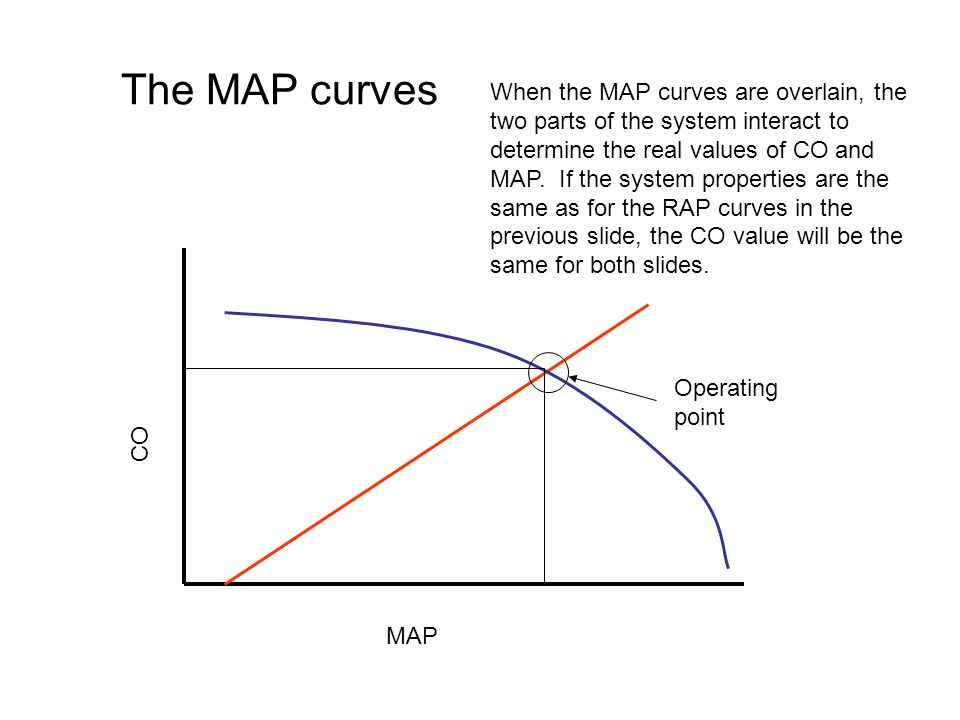 The MAP curves MAP CO Operating point When the MAP curves are overlain, the two parts of the system interact to determine the real values of CO and MAP.