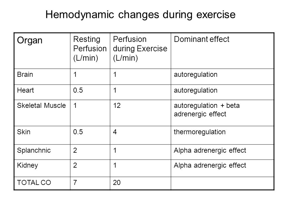 Hemodynamic changes during exercise Organ Resting Perfusion (L/min) Perfusion during Exercise (L/min) Dominant effect Brain11autoregulation Heart0.51autoregulation Skeletal Muscle112autoregulation + beta adrenergic effect Skin0.54thermoregulation Splanchnic21Alpha adrenergic effect Kidney21Alpha adrenergic effect TOTAL CO720