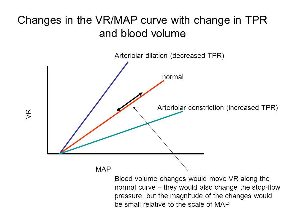 Changes in the VR/MAP curve with change in TPR and blood volume VR MAP normal Arteriolar dilation (decreased TPR) Arteriolar constriction (increased TPR) Blood volume changes would move VR along the normal curve – they would also change the stop-flow pressure, but the magnitude of the changes would be small relative to the scale of MAP