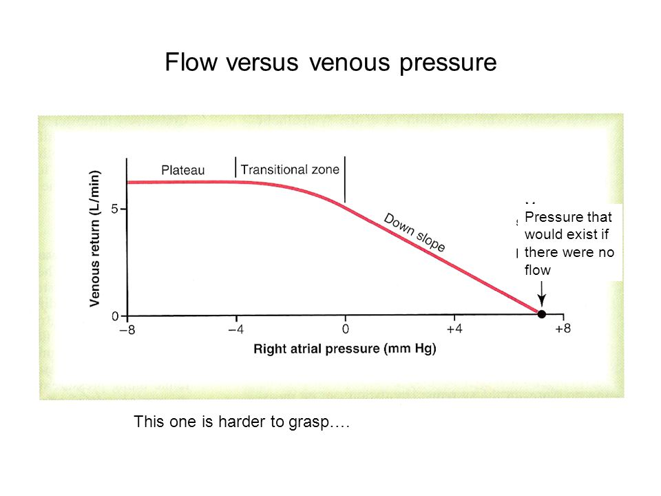 Flow versus venous pressure This one is harder to grasp….