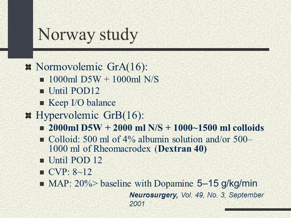 Norway study Normovolemic GrA(16): 1000ml D5W + 1000ml N/S Until POD12 Keep I/O balance Hypervolemic GrB(16): 2000ml D5W + 2000 ml N/S + 1000~1500 ml