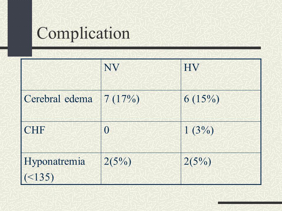 Complication NVHV Cerebral edema7 (17%)6 (15%) CHF01 (3%) Hyponatremia (<135) 2(5%)