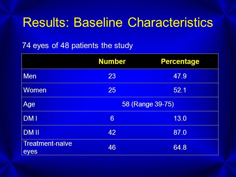 Results: Baseline Characteristics NumberPercentage Men2347.9 Women2552.1 Age 58 (Range 39-75) DM I613.0 DM II4287.0 Treatment-naïve eyes 4664.8 74 eye