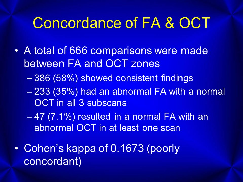 Concordance of FA & OCT A total of 666 comparisons were made between FA and OCT zones –386 (58%) showed consistent findings –233 (35%) had an abnormal FA with a normal OCT in all 3 subscans –47 (7.1%) resulted in a normal FA with an abnormal OCT in at least one scan Cohen's kappa of 0.1673 (poorly concordant)