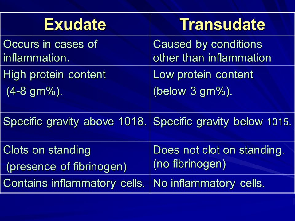 TransudateExudate Caused by conditions other than inflammation Occurs in cases of inflammation. Low protein content (below 3 gm%). High protein conten