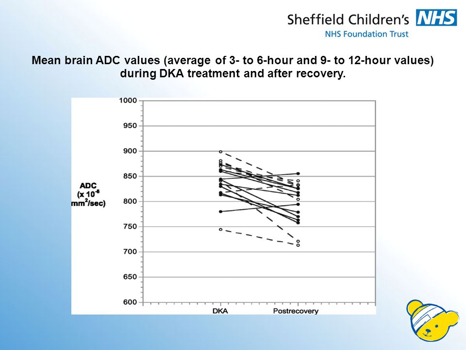 Mean brain ADC values (average of 3- to 6-hour and 9- to 12-hour values) during DKA treatment and after recovery.