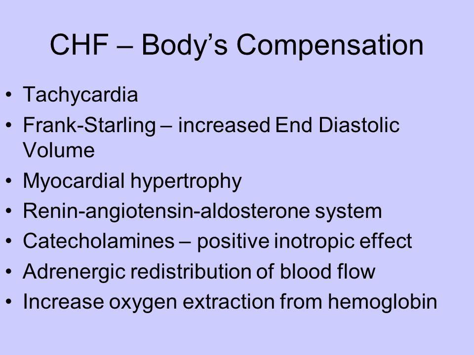 CHF – Body's Compensation Tachycardia Frank-Starling – increased End Diastolic Volume Myocardial hypertrophy Renin-angiotensin-aldosterone system Cate