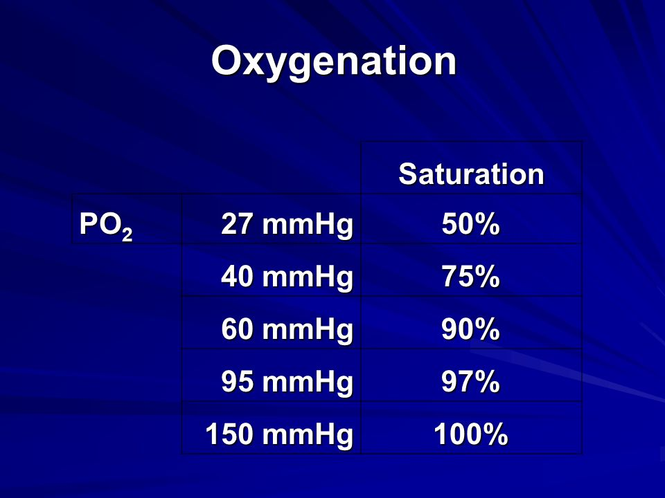 Oxygenation Saturation PO 2 27 mmHg 50% 40 mmHg 75% 60 mmHg 90% 95 mmHg 97% 150 mmHg 100%