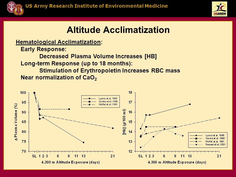 US Army Research Institute of Environmental Medicine Altitude Acclimatization Hematological Acclimatization: Early Response: Decreased Plasma Volume Increases [HB] Long-term Response (up to 18 months): Stimulation of Erythropoietin Increases RBC mass Near normalization of CaO 2