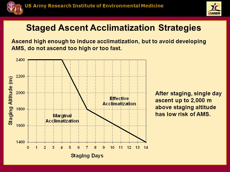US Army Research Institute of Environmental Medicine Staged Ascent Acclimatization Strategies Ascend high enough to induce acclimatization, but to avoid developing AMS, do not ascend too high or too fast.
