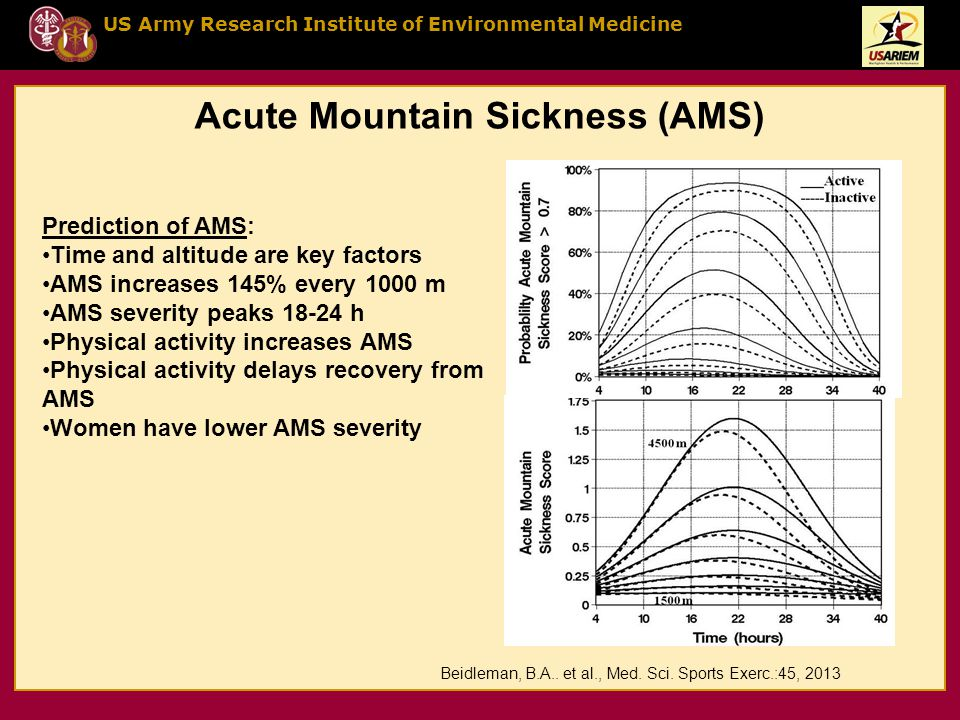 US Army Research Institute of Environmental Medicine Beidleman, B.A.. et al., Med. Sci. Sports Exerc.:45, 2013 Acute Mountain Sickness (AMS) Predictio