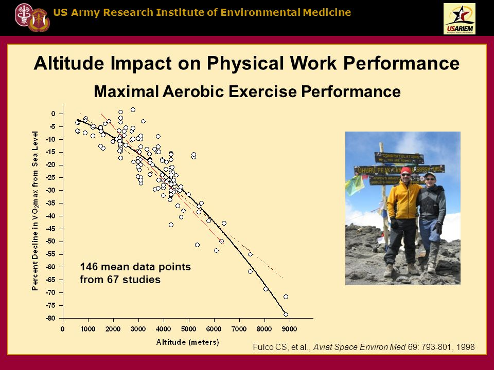 US Army Research Institute of Environmental Medicine Altitude Impact on Physical Work Performance Maximal Aerobic Exercise Performance Fulco CS, et al., Aviat Space Environ Med 69: 793-801, 1998 146 mean data points from 67 studies