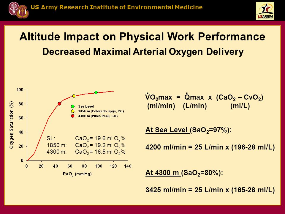 US Army Research Institute of Environmental Medicine Decreased Maximal Arterial Oxygen Delivery SL:CaO 2 = 19.6 ml O 2 % 1850 m:CaO 2 = 19.2 ml O 2 % 4300 m:CaO 2 = 16.5 ml O 2 % Altitude Impact on Physical Work Performance At Sea Level (SaO 2 =97%): 4200 ml/min = 25 L/min x (196-28 ml/L) At 4300 m (SaO 2 =80%): 3425 ml/min = 25 L/min x (165-28 ml/L) VO 2 max = Qmax x (CaO 2 – CvO 2 ) (ml/min) (L/min) (ml/L)..