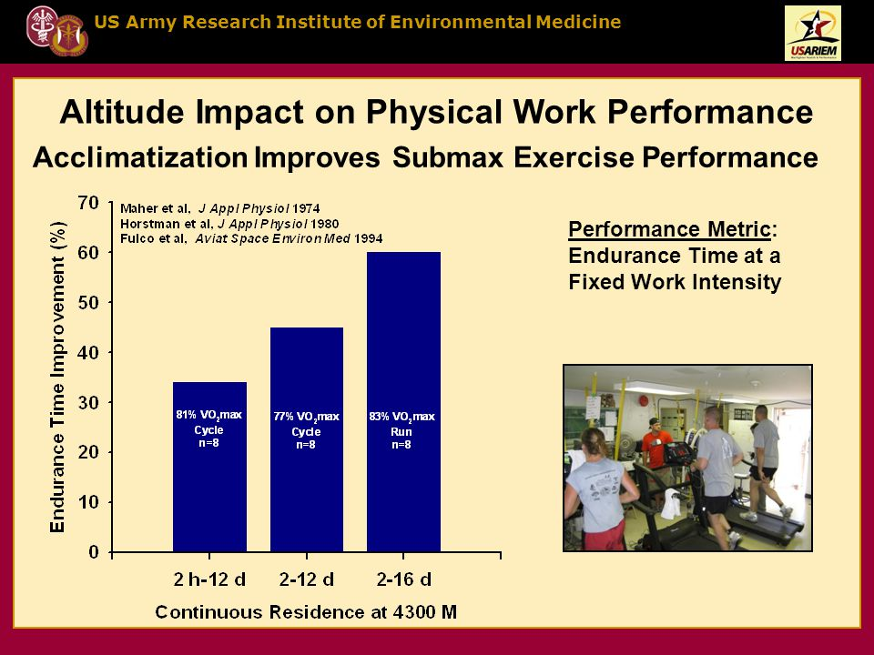 US Army Research Institute of Environmental Medicine Acclimatization Improves Submax Exercise Performance Performance Metric: Endurance Time at a Fixed Work Intensity Altitude Impact on Physical Work Performance