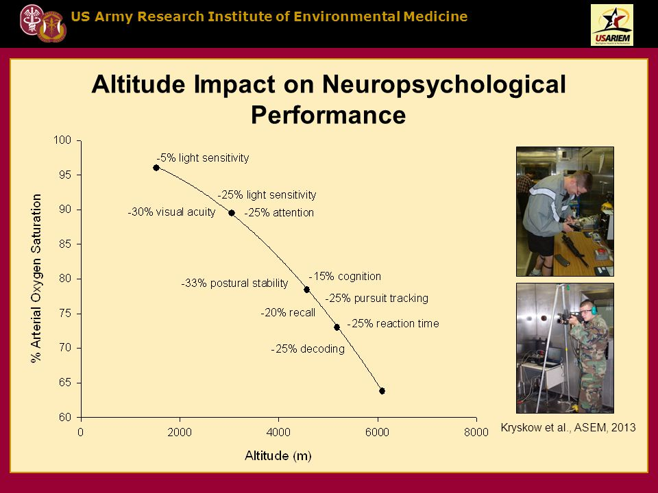 US Army Research Institute of Environmental Medicine Altitude Impact on Neuropsychological Performance Kryskow et al., ASEM, 2013