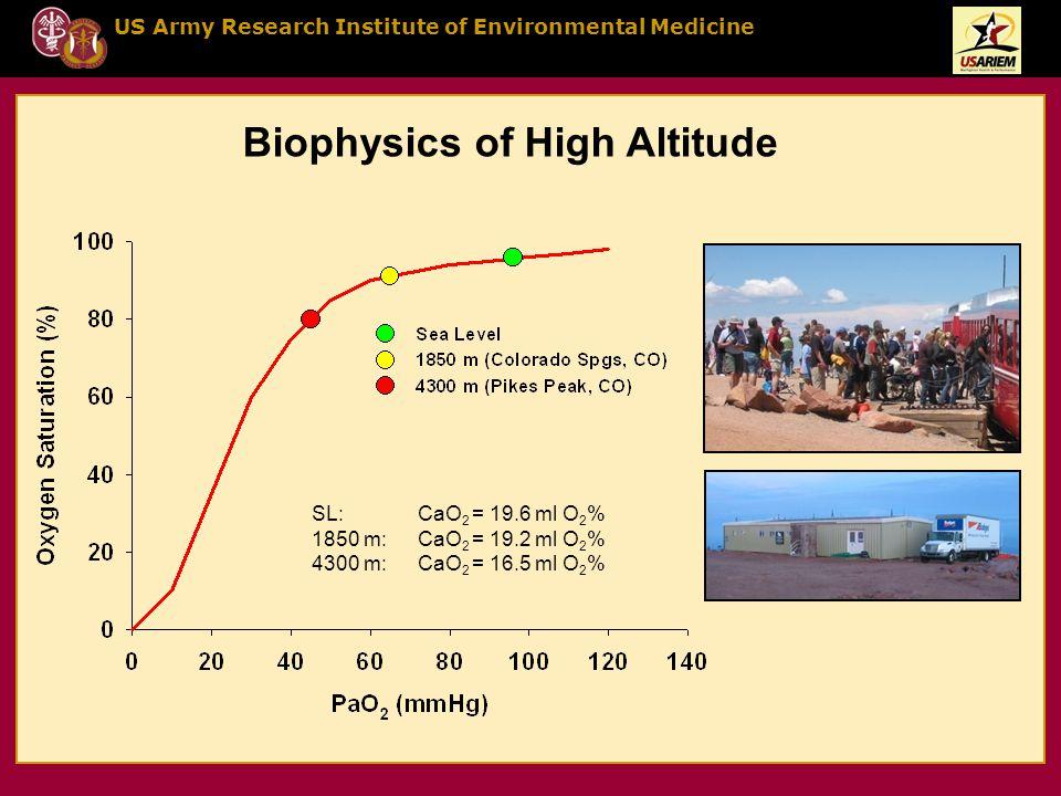 US Army Research Institute of Environmental Medicine Biophysics of High Altitude SL:CaO 2 = 19.6 ml O 2 % 1850 m:CaO 2 = 19.2 ml O 2 % 4300 m:CaO 2 = 16.5 ml O 2 %