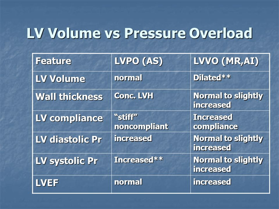 LV Volume vs Pressure Overload Feature LVPO (AS) LVVO (MR,AI) LV Volume normalDilated** Wall thickness Conc. LVH Normal to slightly increased LV compl