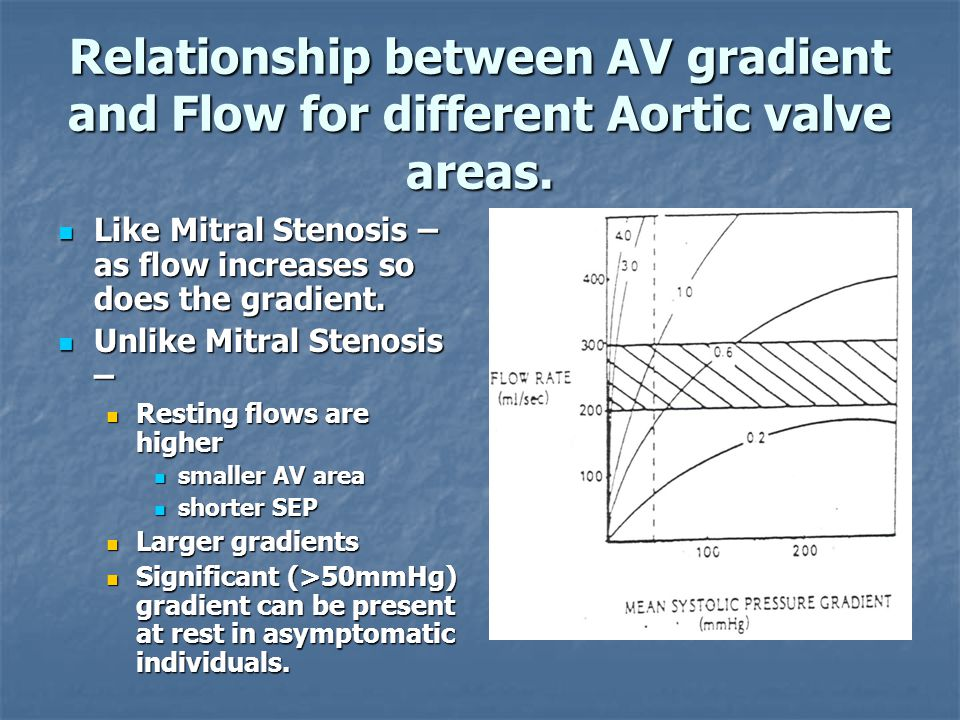 Relationship between AV gradient and Flow for different Aortic valve areas. Like Mitral Stenosis – as flow increases so does the gradient. Like Mitral