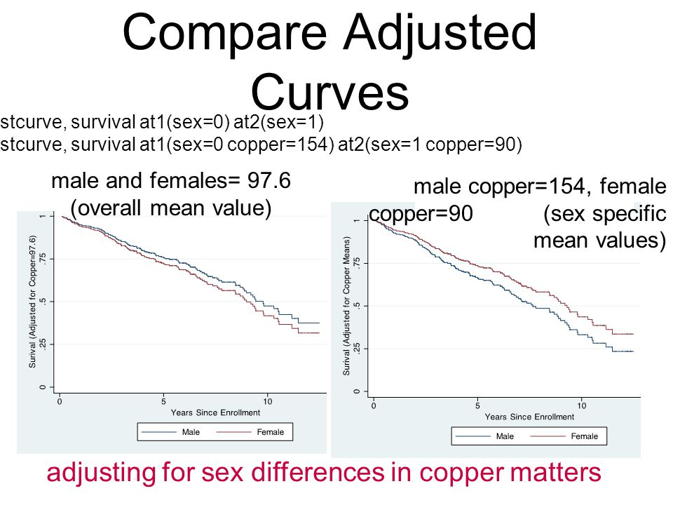 male copper=154, female copper=90 (sex specific mean values) Compare Adjusted Curves adjusting for sex differences in copper matters male and females= 97.6 (overall mean value) stcurve, survival at1(sex=0) at2(sex=1) stcurve, survival at1(sex=0 copper=154) at2(sex=1 copper=90)
