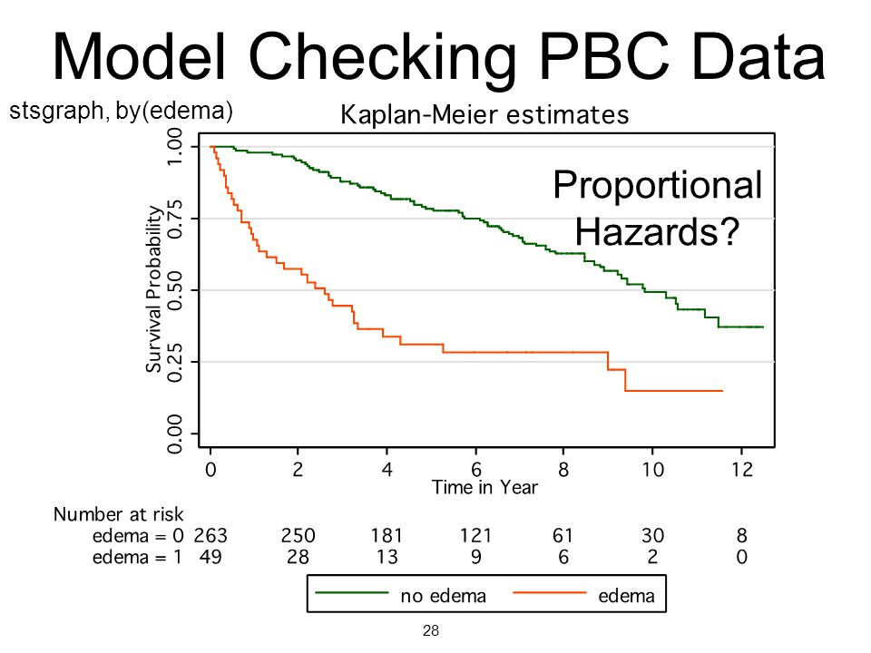 Model Checking PBC Data Proportional Hazards? 28 stsgraph, by(edema)